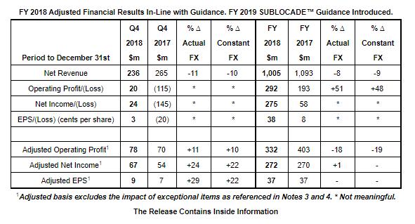 Indivior FY 2018 Financial Results   BioSpace