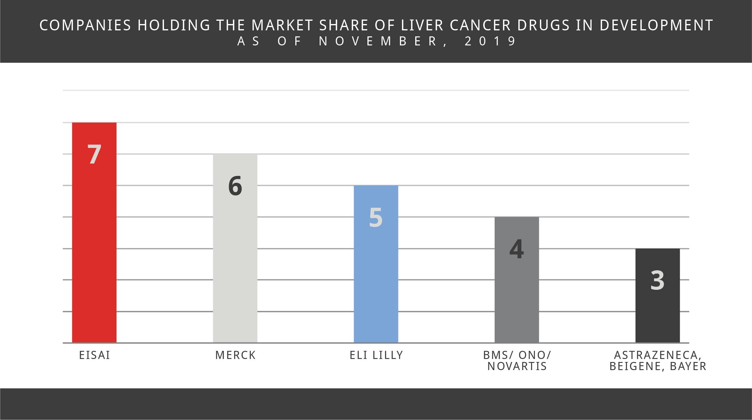 Liver Cancer Market Share