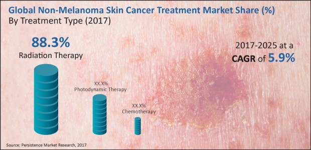 Covid 19 Impact Non Melanoma Skin Cancer Market To Register Cagr 6 4 Rise In Growth By 2025 Biospace